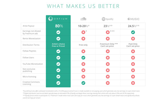 Orfium features comparison table